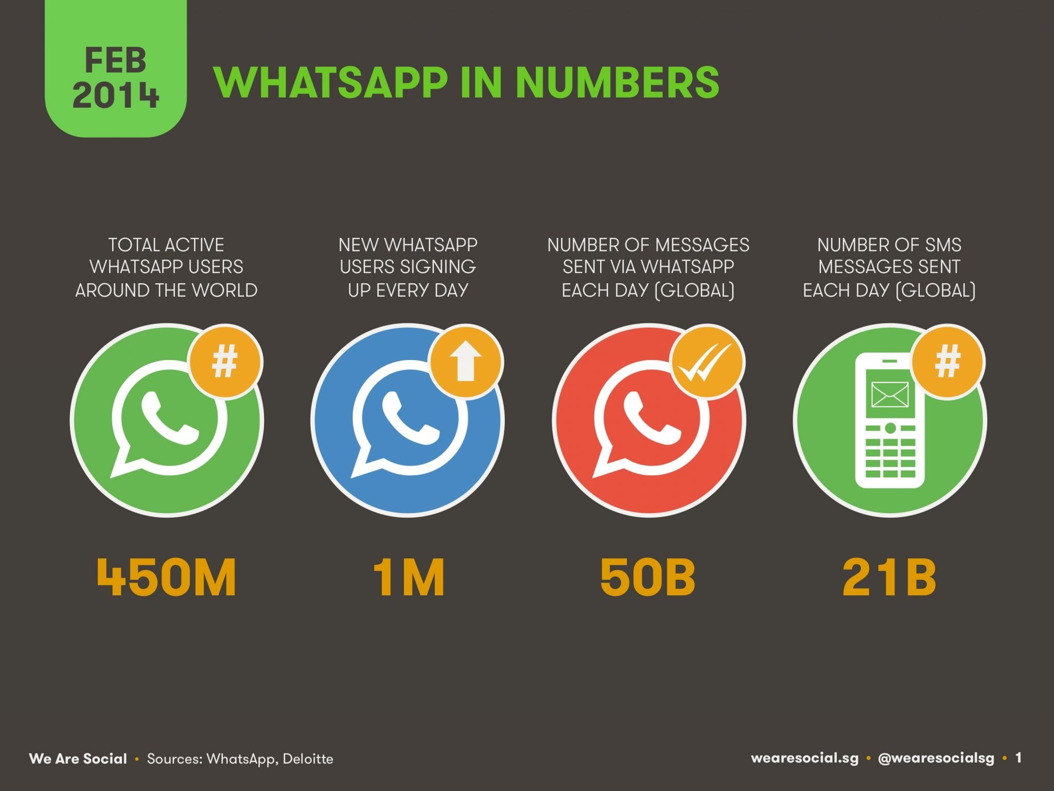 WhatsApp In numbers