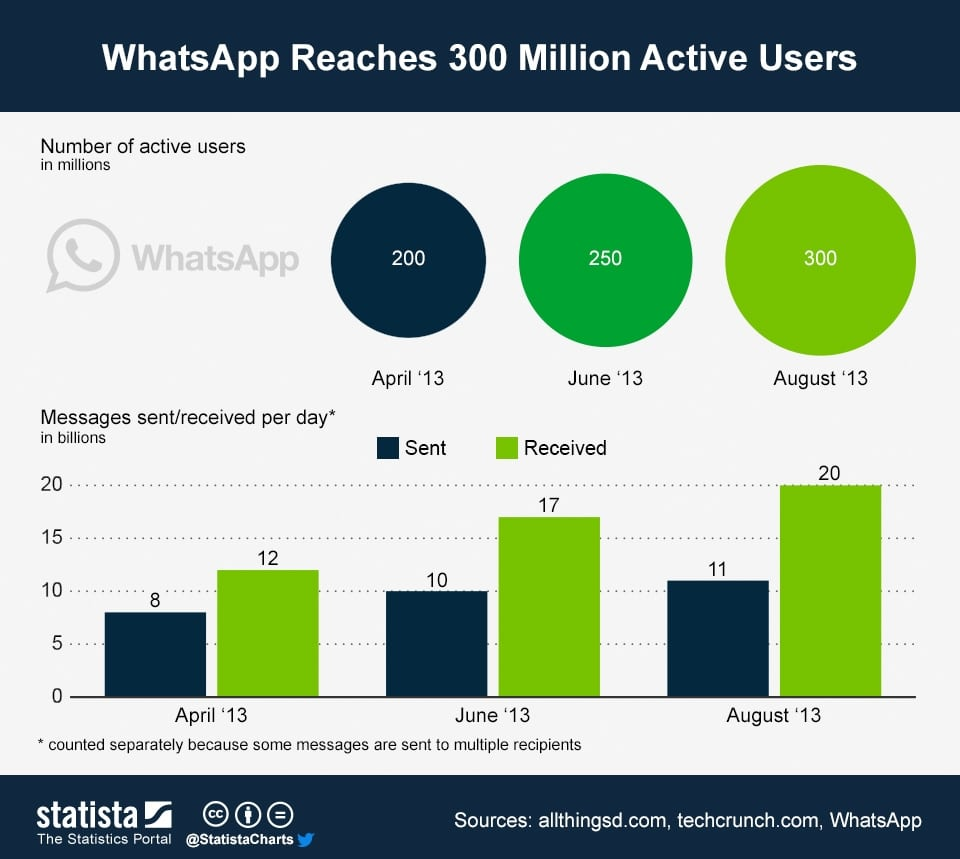 WhatsApp active users